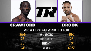Boxing Title Fight