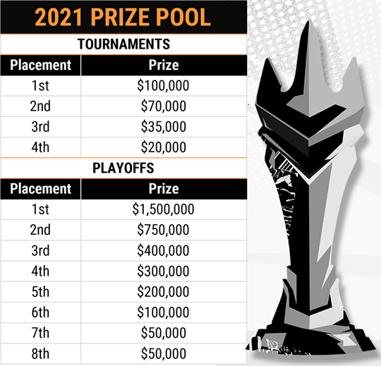 Overwatch Prize Pool